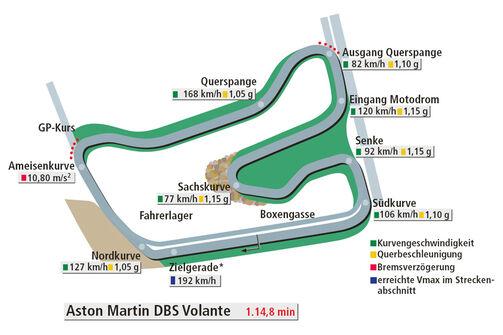 Rundenzeit Hockenheim, Aston Martin DBS Volante